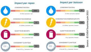 Evea - Impacts restaurants - +®tiquette