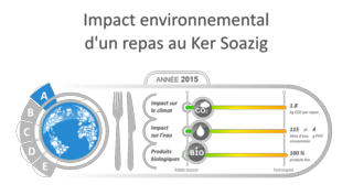 Etiquette environnementale Ker Soazig 2015