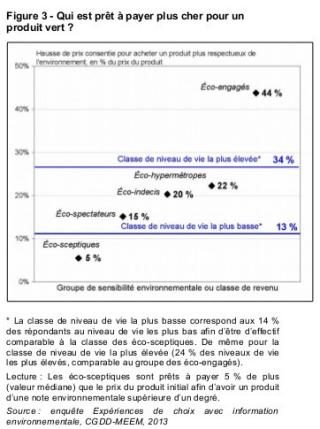 Enquete-produit-vert-janvier2017-ministère-environnement