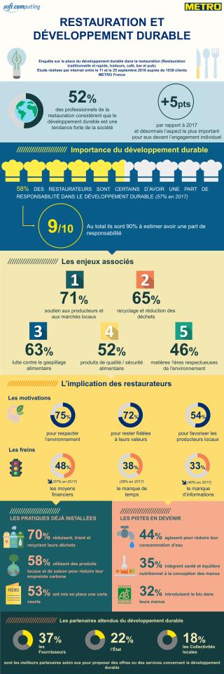 Infographie-metro-restauration-développement-durable-2018